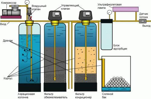 Можно ли пить сероводородную воду
