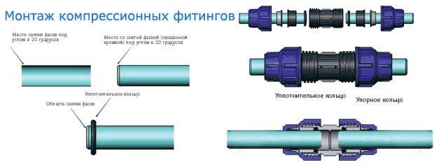 Соединение трубы пнд с полипропиленом