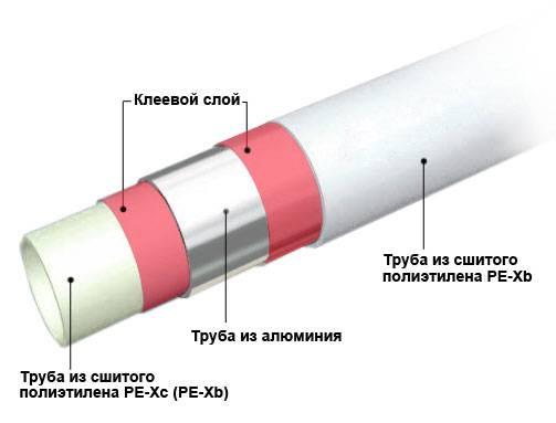 схема сшитой полиэтиленовой трубы