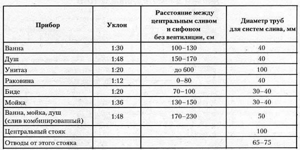 Размеры сантехнических труб