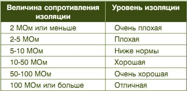 Сопротивление изоляции кабеля норма таблица