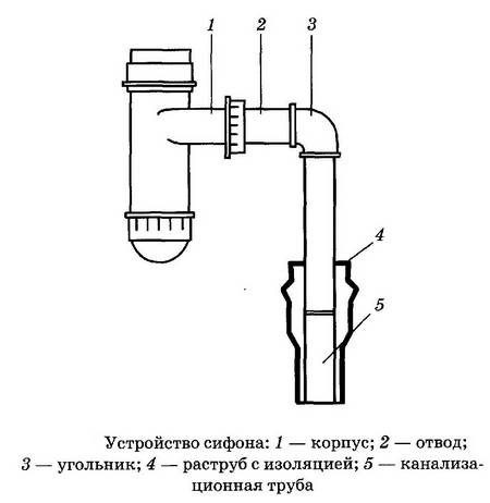 Сифон для раковины с переливом