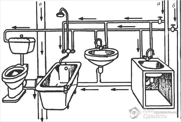 Прокладка труб в ванной своими руками
