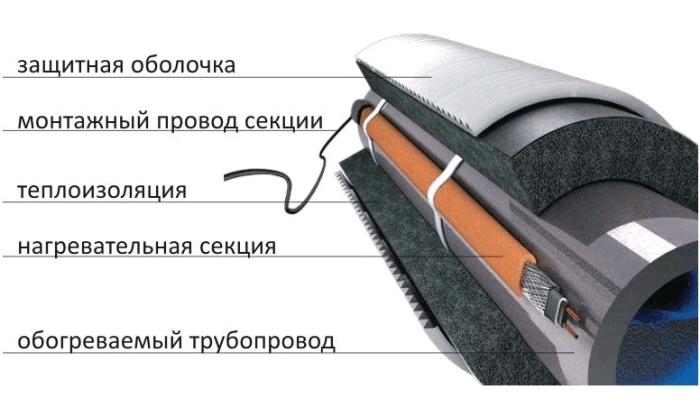 Схема подключения греющего кабеля