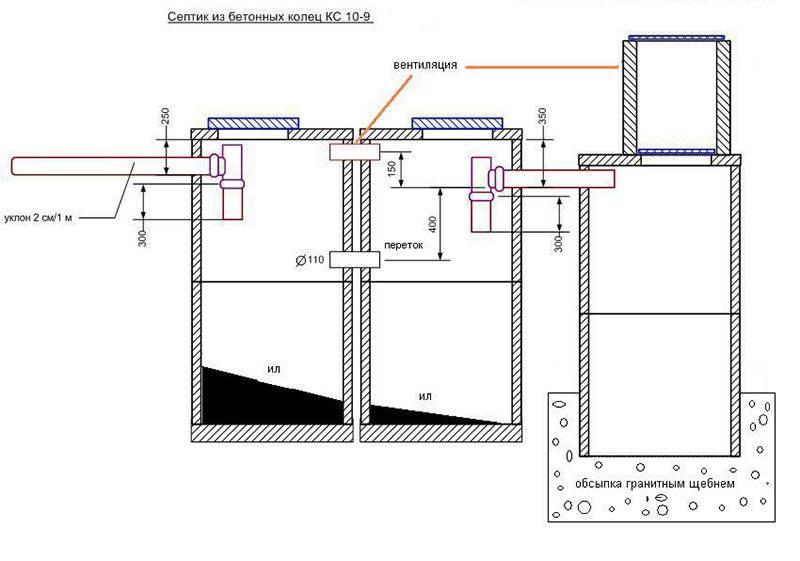 Схема септика из трех резервуаров, сделанных из бетонных колец
