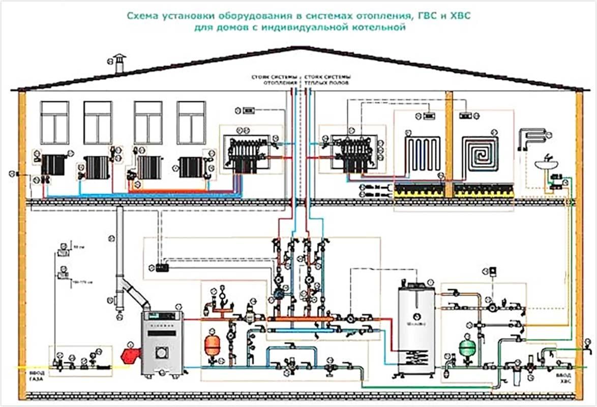 Системы отопления проектирование
