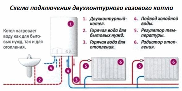 Газовые котлы характеристики