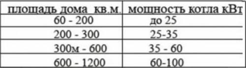 Таблица мощностей котла отопления