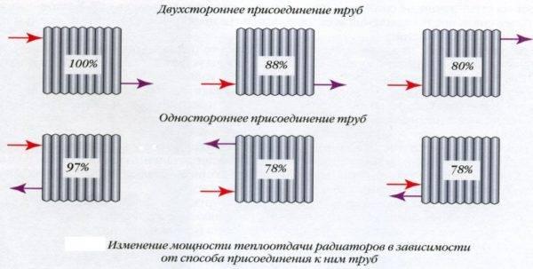 Радиаторы отопления биметаллические расчет по площади