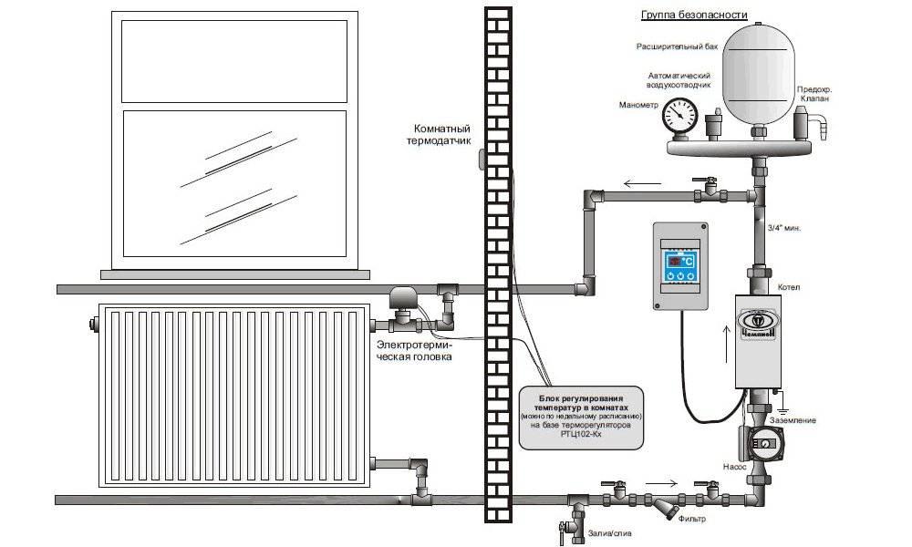 Отопление частного дома электрическим котлом