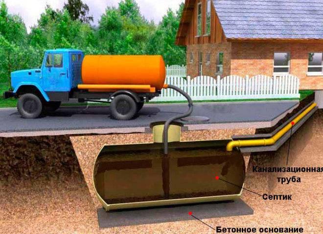 Очистительные сооружения для канализации