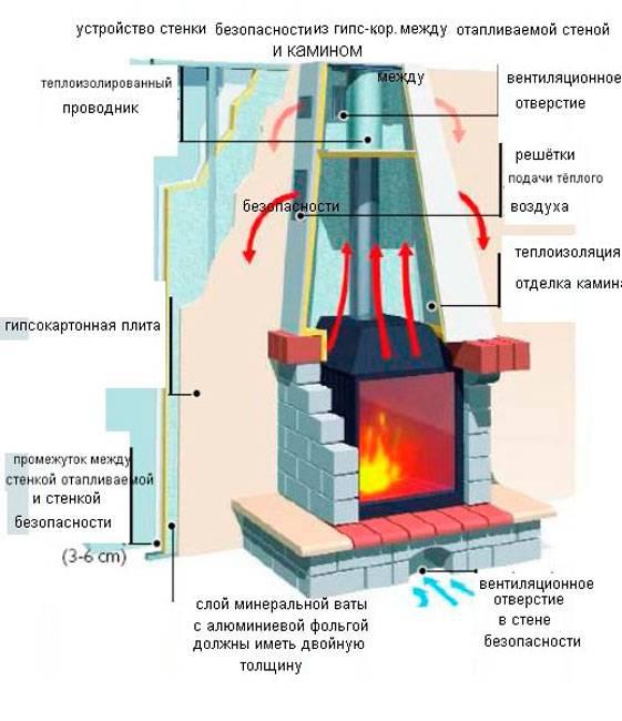 Газовые камины для дома