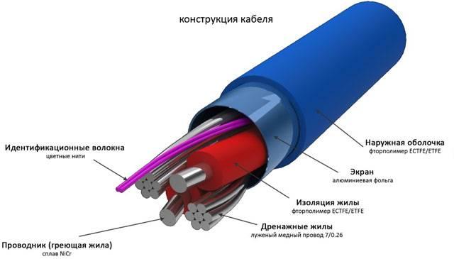 Обогрев канализационных труб греющим кабелем