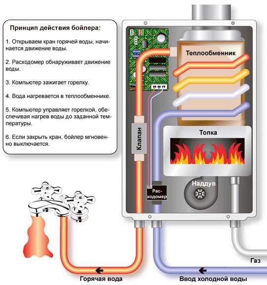Подключение водонагревателя на даче