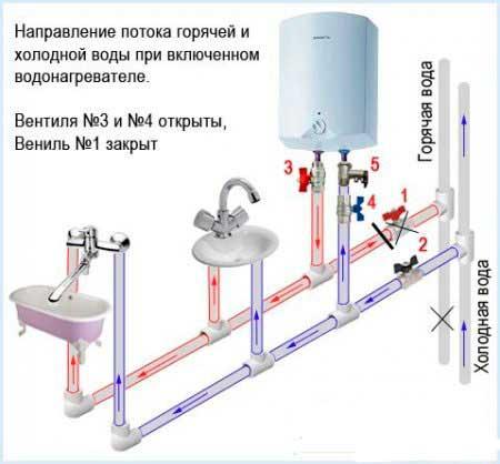 Отличие проточного водонагревателя от накопительного
