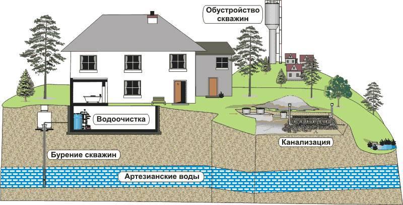 Ручное бурение на воду