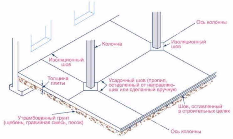 Компенсационные швы в отмостке