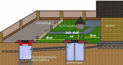 Устройство канализации в загородном доме