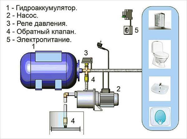 Насос повышающий давление в водопроводе