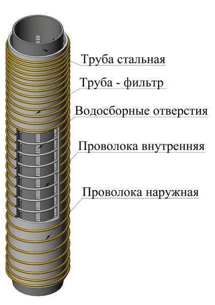 Фильтр грубой очистки для насосной станции