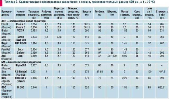 Таблица расчета радиатора на основании объема отапливаемого пространства