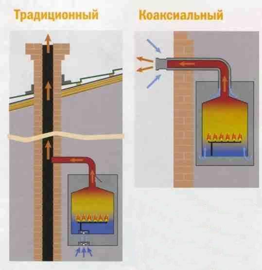 Выбор настенного двухконтурного газового котла