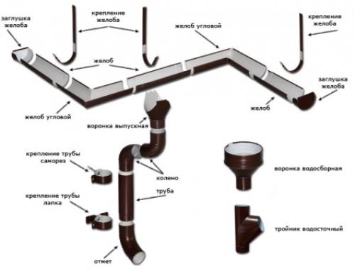 Элементы внешней водосточной системы