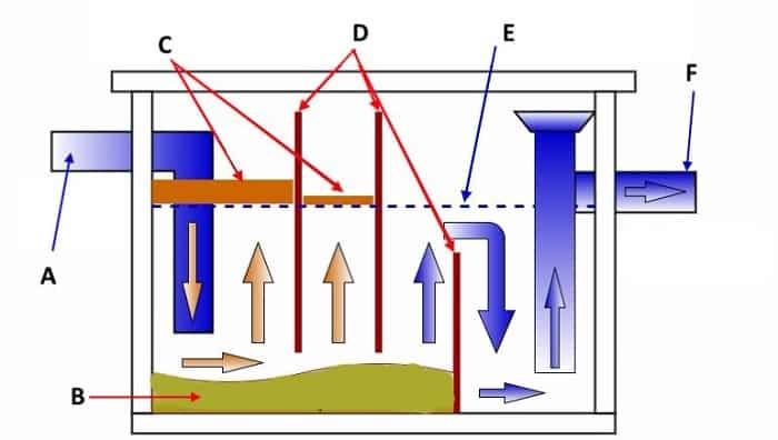 Схема работы жироуловителя