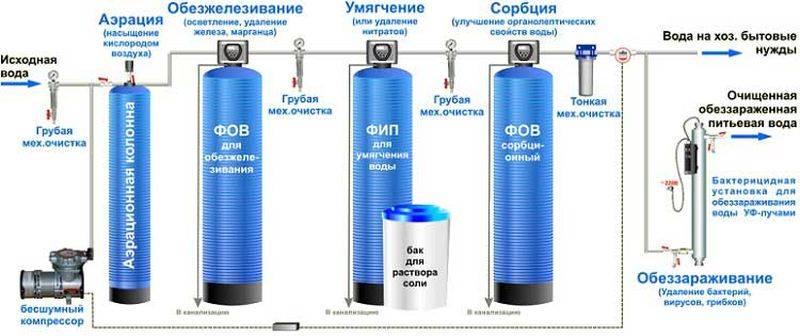 Как убрать запах сероводорода из скважины