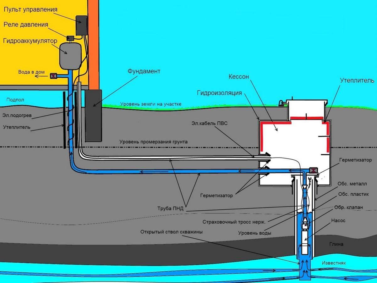 Разводка воды на даче из скважины