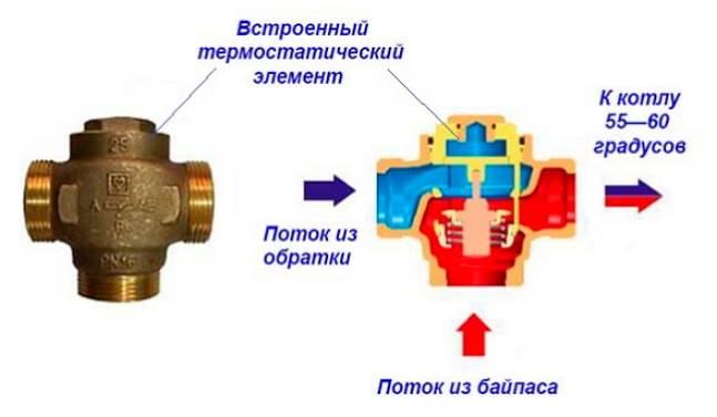Клапан термостатический трехходовой