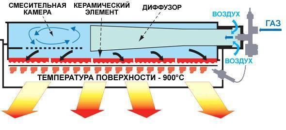 Керамические настенные обогреватели