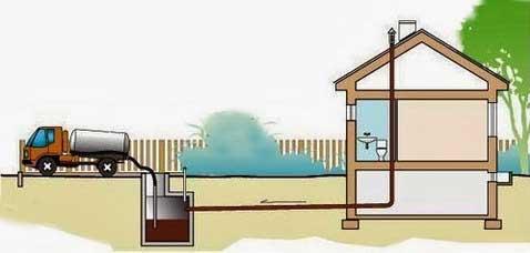 герметичная-яма-загородного-дома