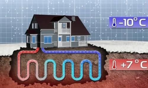 Термальное отопление дома