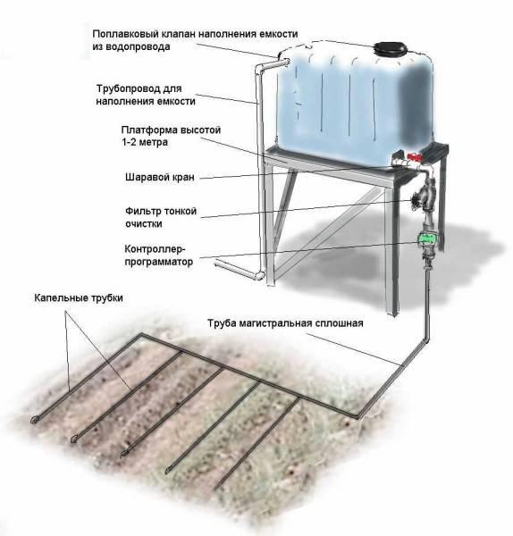 Ремонт водопровода на даче