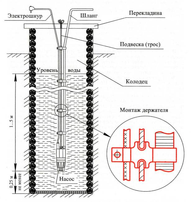 Электронасос водолей