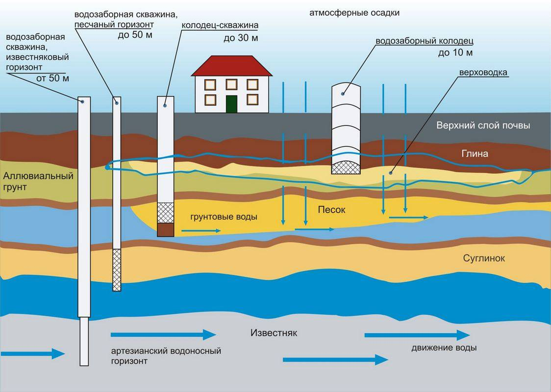 Глубина артезианской воды