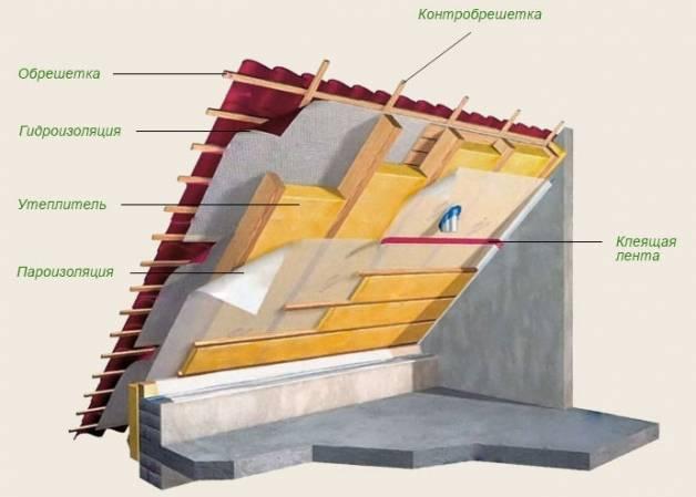 Как лучше утеплить мансардную крышу