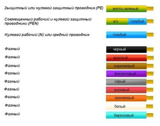 Фазный провод цвет