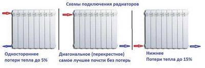 2 х трубная система отопления
