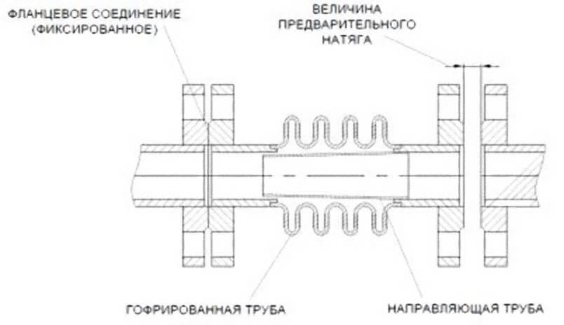 Расчет диаметра трубы