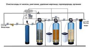 Станция обезжелезивания воды принцип работы