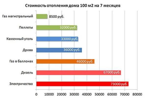 Расчет потребления газа