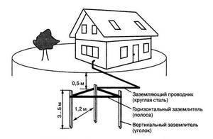 Устройство контура заземления в частном доме