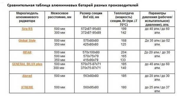 Срок службы алюминиевых радиаторов отопления