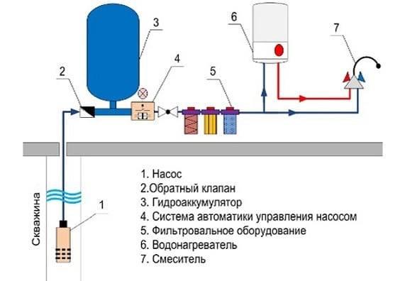 Схема водоснабжения из скважины с погружным насосом