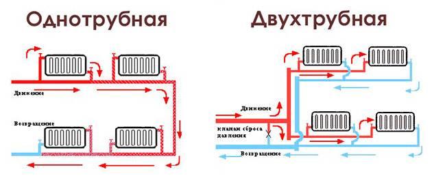 Разводка системы отопления в частном доме