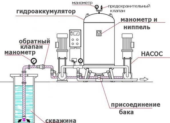 Накопитель для воды из скважины