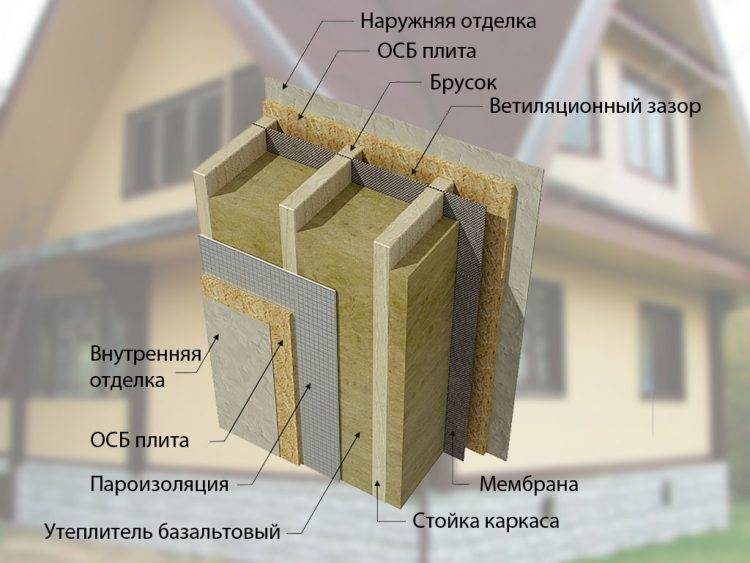 Утеплитель для каркасных стен