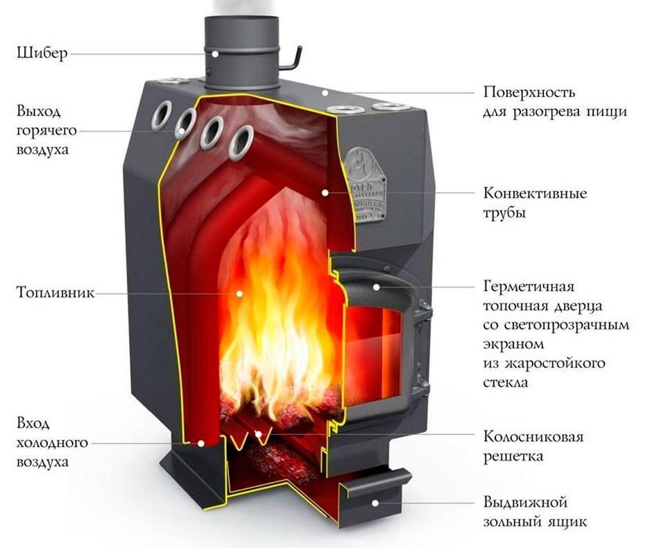 Печка длительного горения